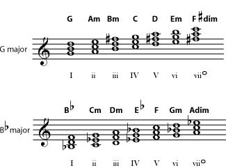 b flat major triad  Chords : C major