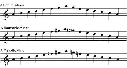 Natural Vs Melodic Vs Harmonic Minor