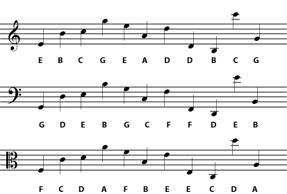 music clefs : treble : bass : moveable