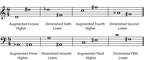Augmented intervals