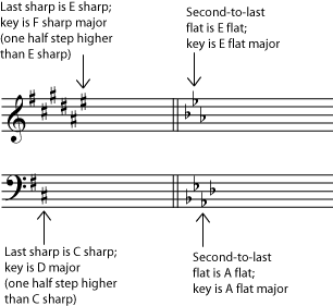 Key Signature in Music Notation & Musical Staff