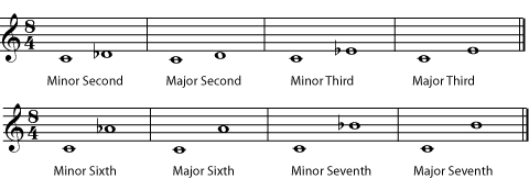 Major and minor intervals