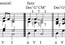 Music chord progressions in Jazz harmony or music theory