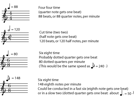 Metronome markings and Tempo in Music Staff