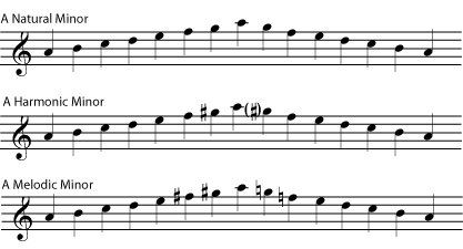 Harmonic and melodic minor scales