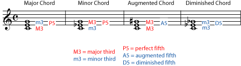 Naming major or minor triads – Chord Inversions in Music Theory