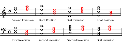 Music Chords : Triads