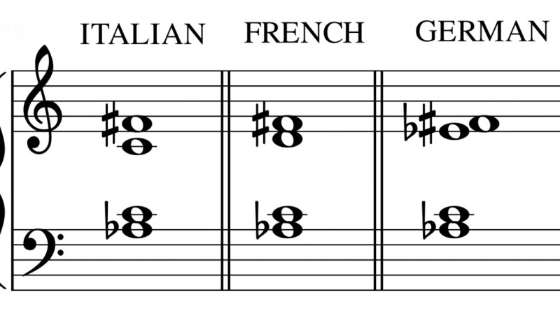 Sixth Music Chords : Major Minor or Augmented