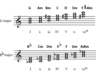 Chords in C and D keys