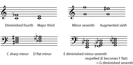 Enharmonic spelling