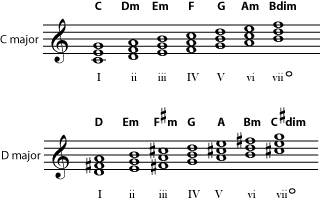 Key chords in C and D