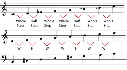 Minor scales