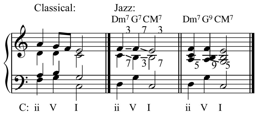 music chord progressions