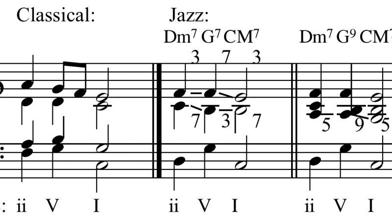 Chord Progressions : Jazz Music Harmony or Theory