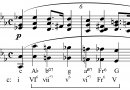 Music Triads and chord symbols