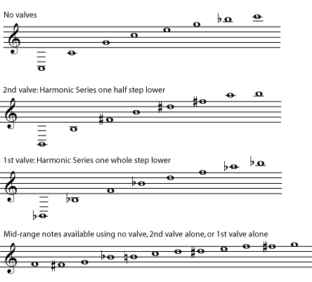 Music Intervals And Harmonic Series