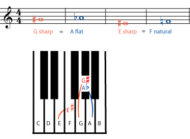 Pitch in music notation